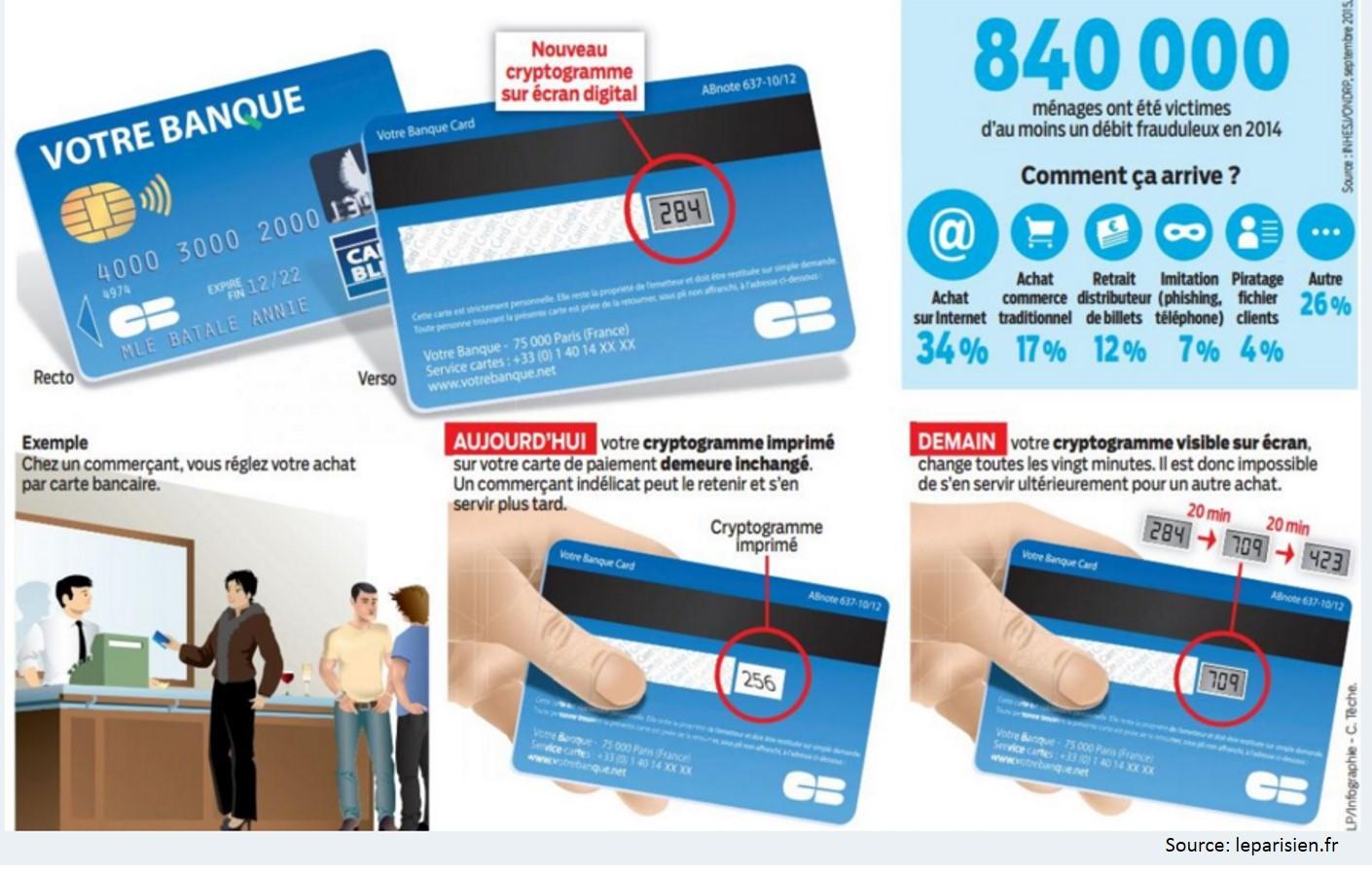 Carte Bancaire Cryptogramme Dynamique.La Carte Bancaire Anti Fraude Bientot Dans Votre Porte