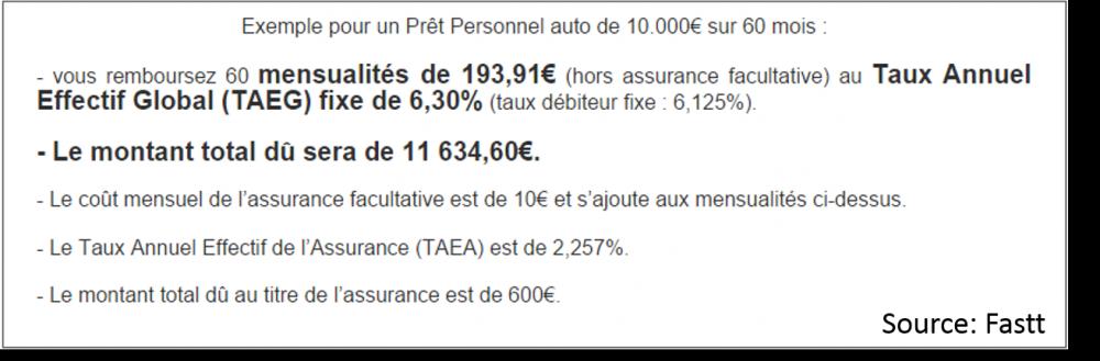 Fastt _ crédit auto interimaire