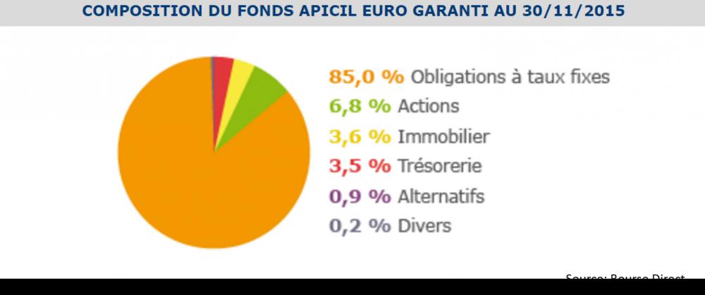 bourse direct vie composition fonds euros