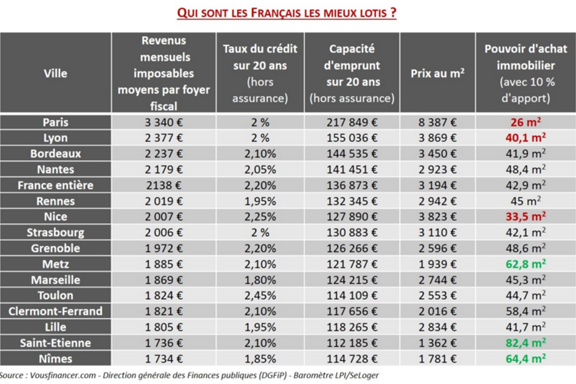 credit immobilier bnp taux