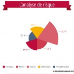 crowdlending. analyse risque