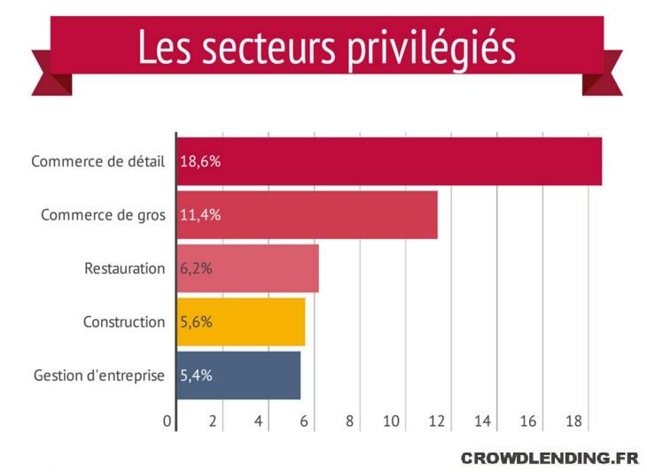 crowdlending. secteur privilégié