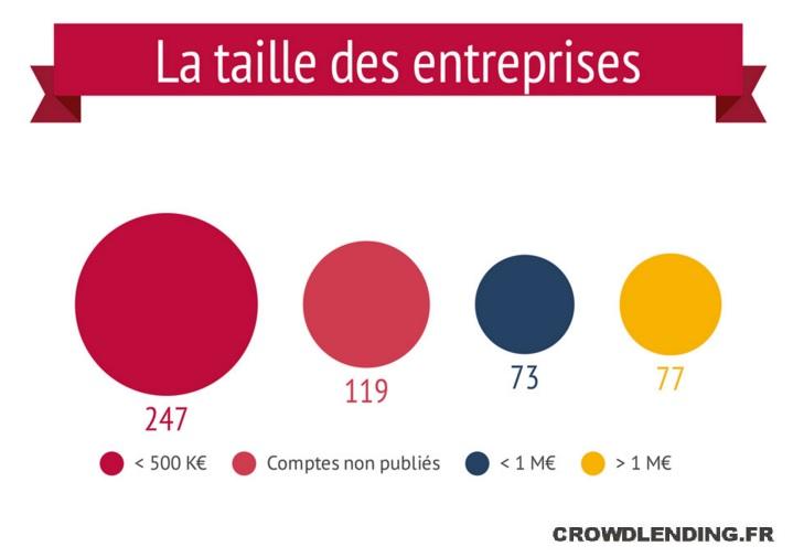 crowdlending. taille des entreprises