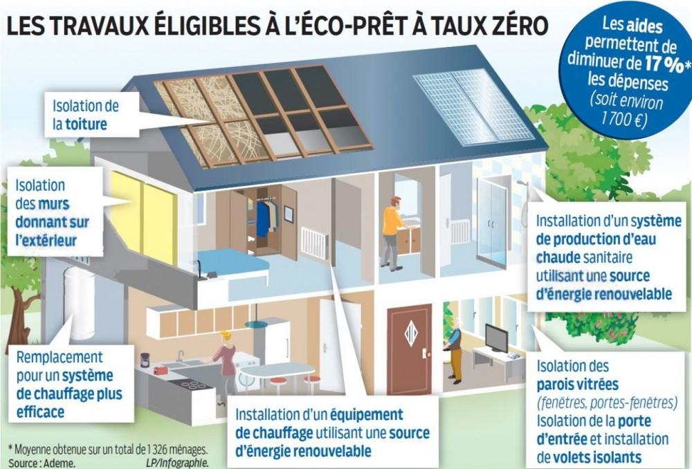 Infographie éco-PTZ Le Parisien