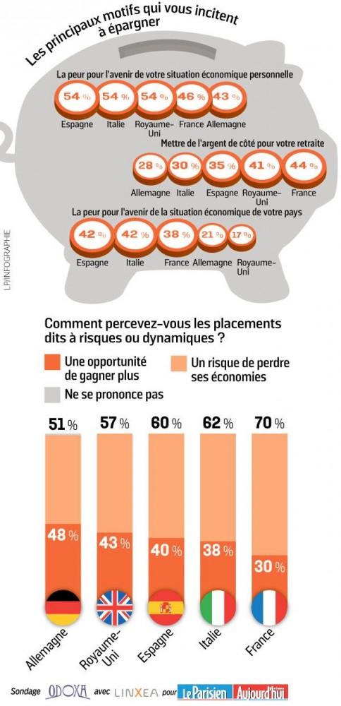 LeParisien Infographie Epargne