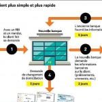 Infographie LesEchos mobilité bancaire