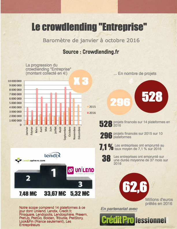 Infographie Crowdlending.fr