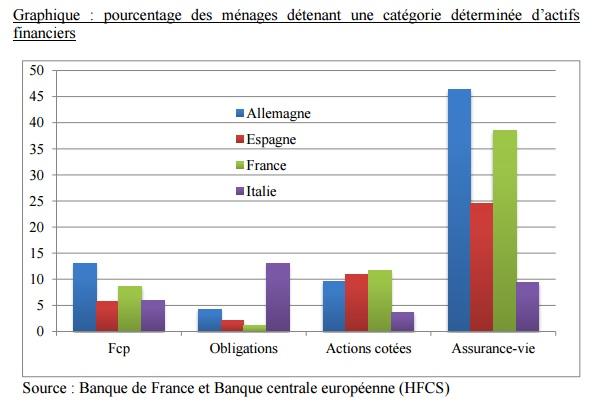 Structure du patrimoine des ménages européens (Banque de France)