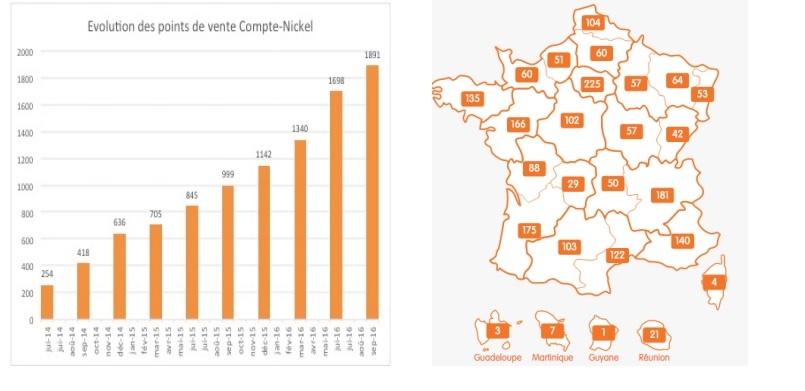 Evolution des points de vente Compte Nickel