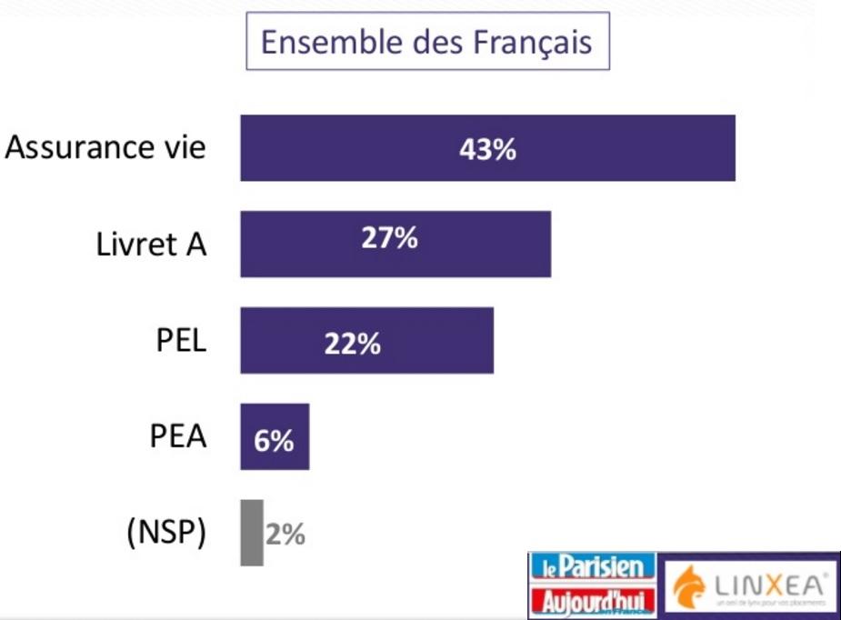 sondage odoxa linxea le parisien