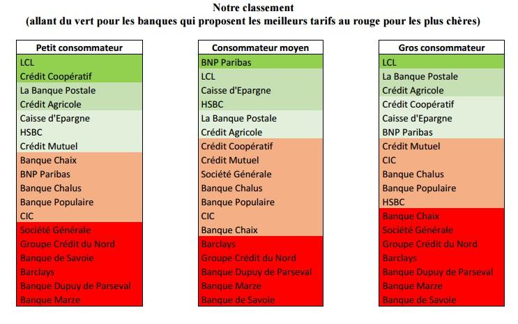 Classement des banques CLCV