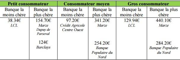 CLCV Ecartes maximaux de tarifs dans les banques traditionnelles