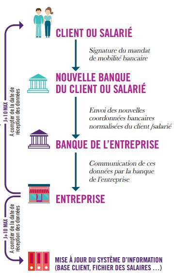 Infographie mobilité bancaire