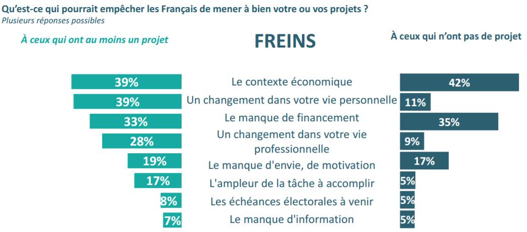 Freins aux projets des Français
