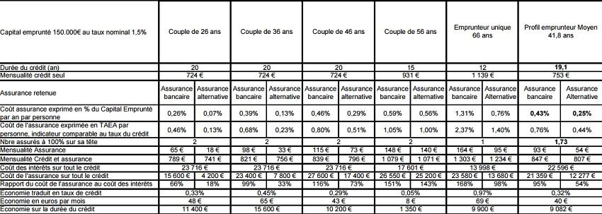 Tarifs bancaire assurance emprunteur selon l'âge (DR. BAO)