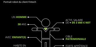 Portrait robot du client de Fintech