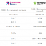 Comparatif BforBank
