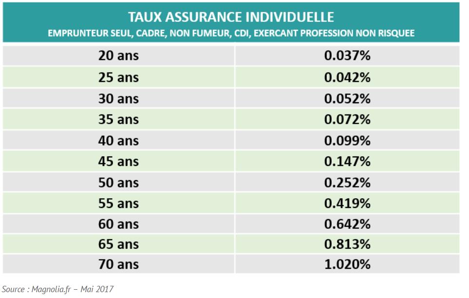 Taux assurance selon âge Magnolia.fr