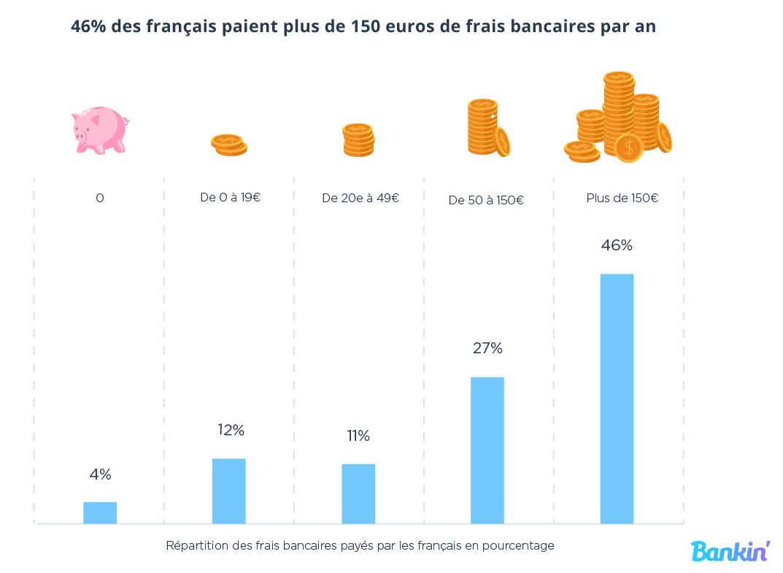 Bankin étude satisfaction banques