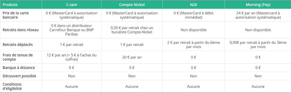 Morning comparatif néobanques