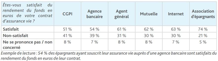 Sondage Ipsos/Assurancevie.com