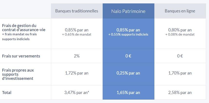 Frais Nalo vs Banques