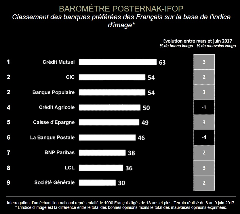 Baromètre Posternak-Ifop juin 2017