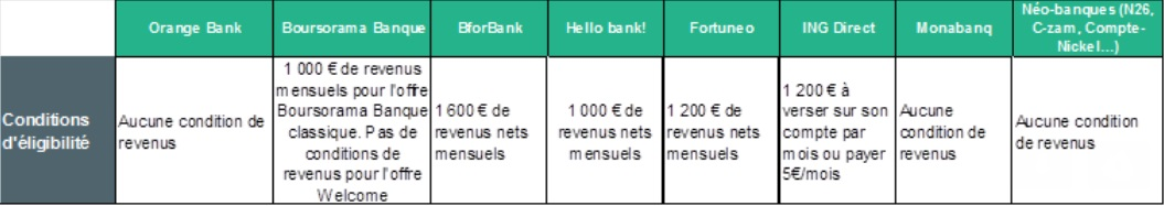 Orange Bank comparatif