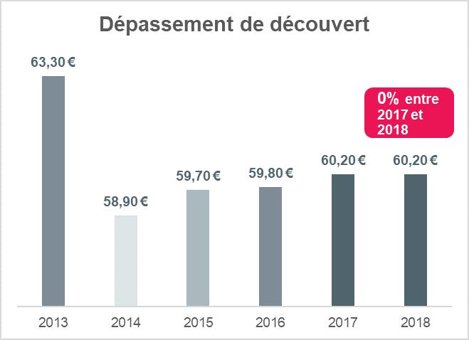 60 Des Francais En Depassement De Decouvert Au Moins 1 Fois Par An