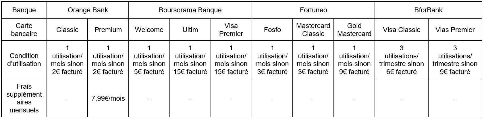 Tableau comparatif des cartes bancaires avec condition d'utilisation