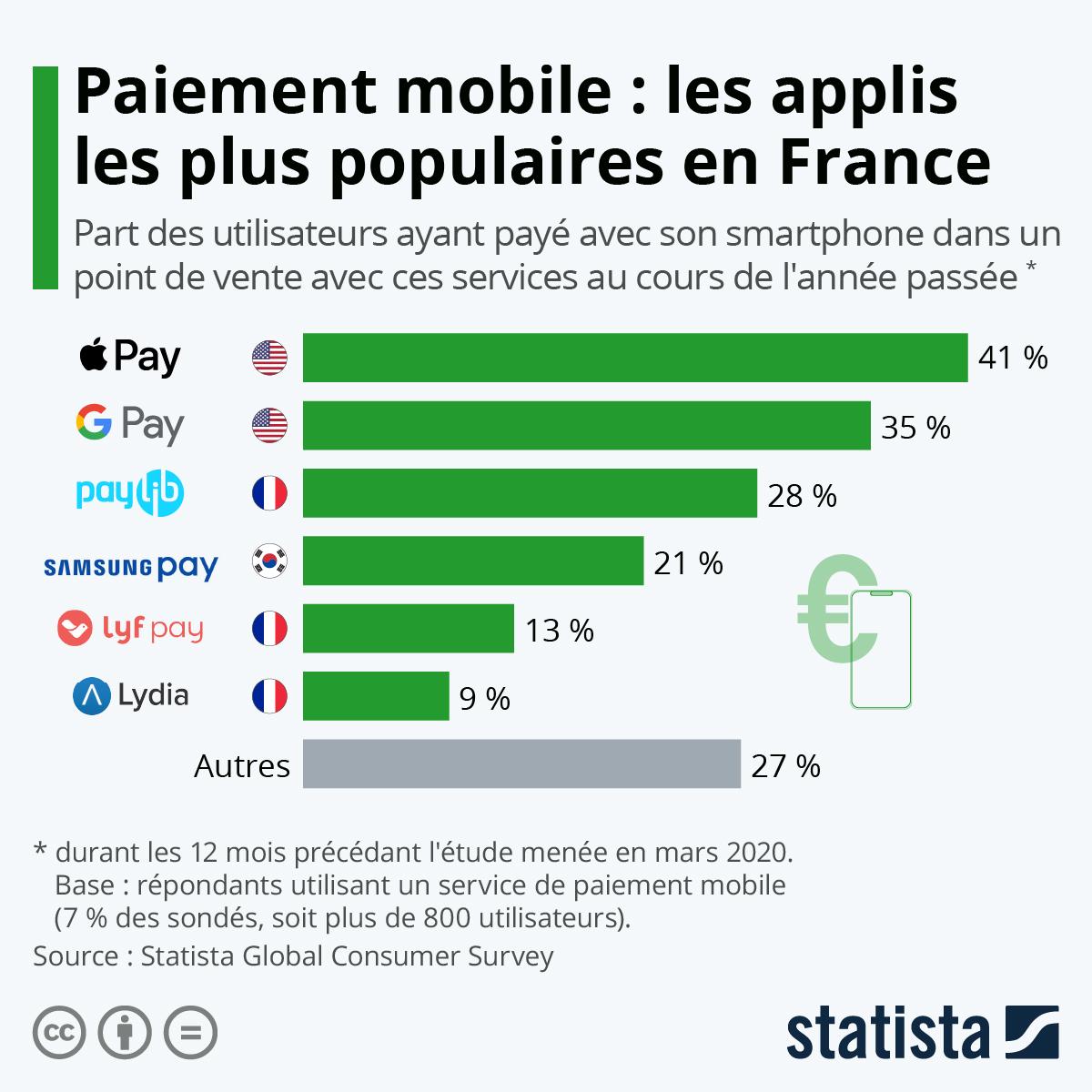 Etude sur le paiement mobile en France