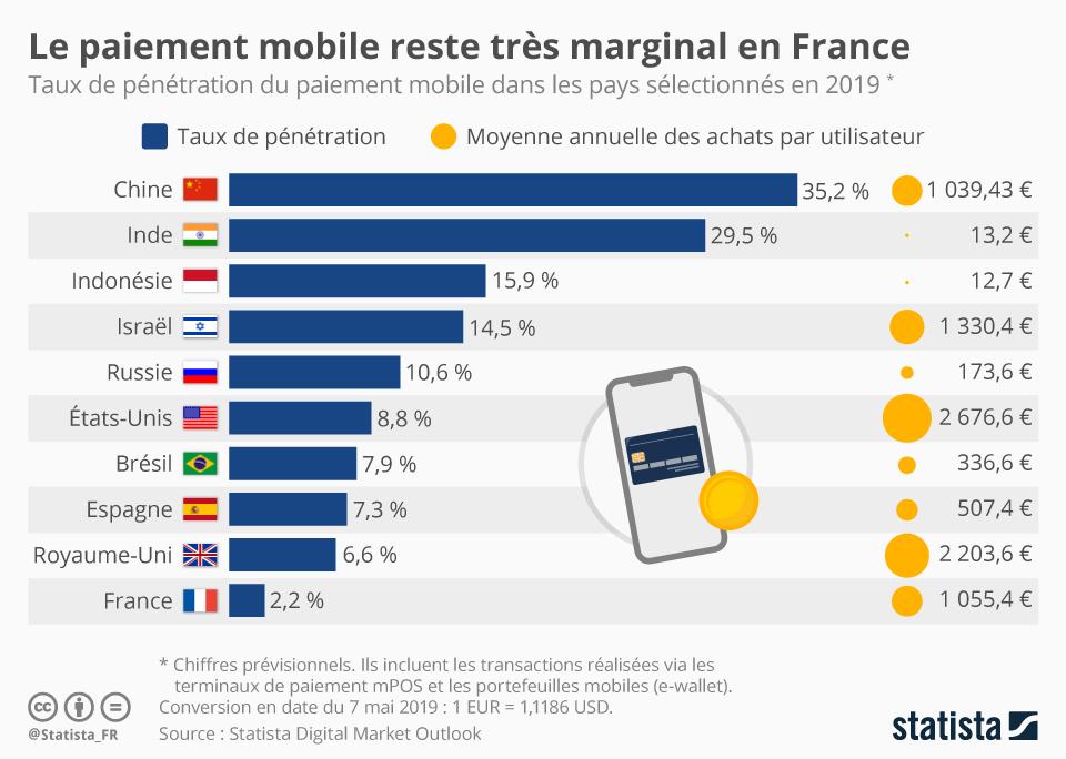 Etude sur l'utilisation du paiement mobile en France
