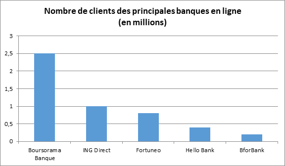 Nombre de clients des banques en ligne en France