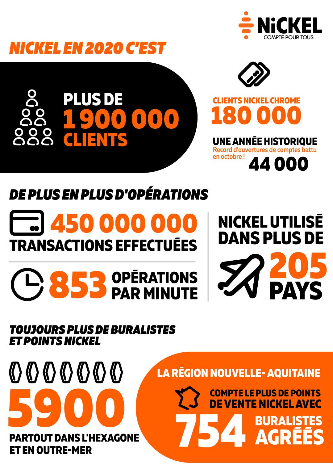 Infographie Nickel